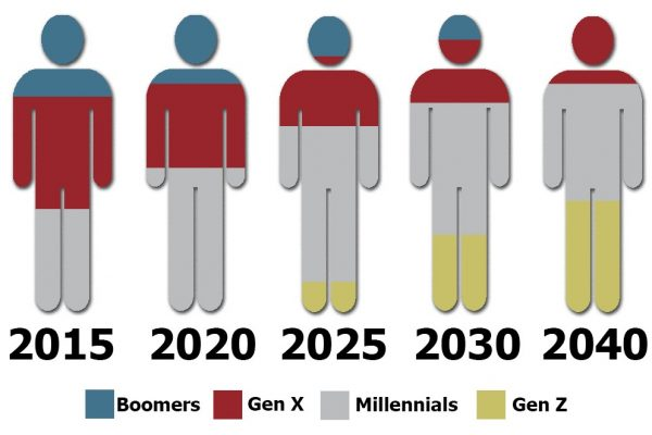 millennials are becoming the workforce majority