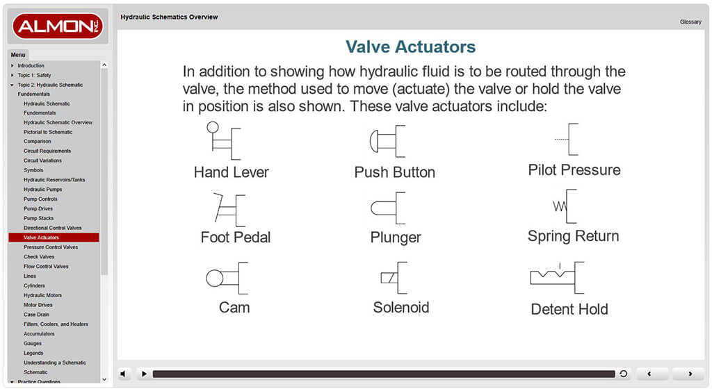 eLearning - Hydraulics Schematic Overview - Off-the-Shelf at Almon on current flow in schematics, electrical schematics, understanding wiring schematics, easy circuit schematics, symbolic meaning of schematics,